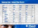 synergy trial cutout pigs u o g34