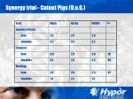 synergy trial cutout pigs u o g35