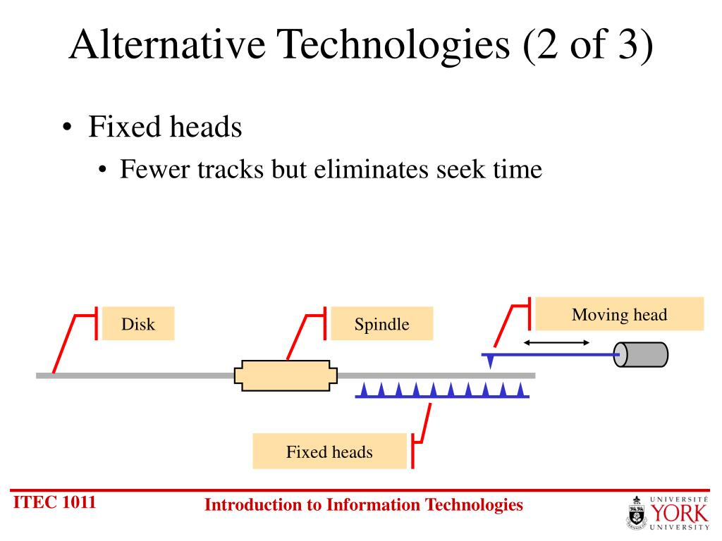 Alternative Technologies (2 of 3)