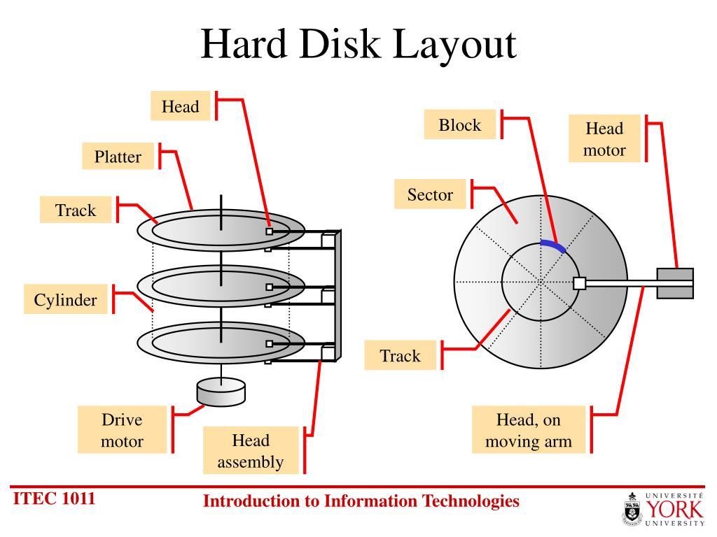 Hard Disk Layout