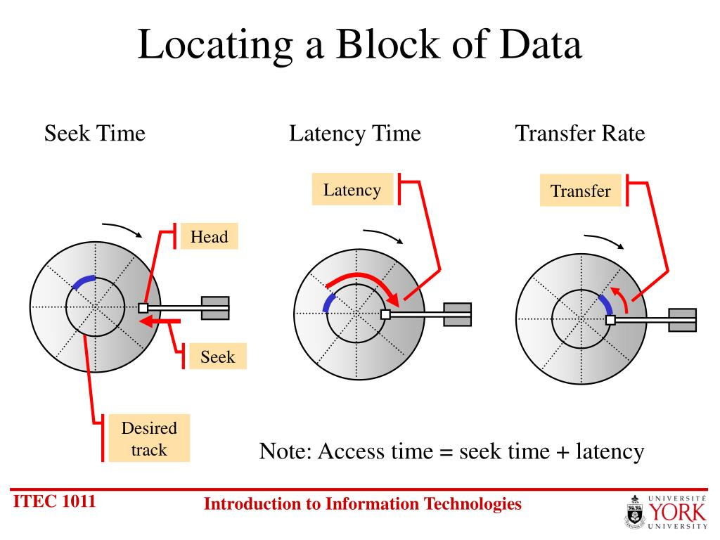 Locating a Block of Data