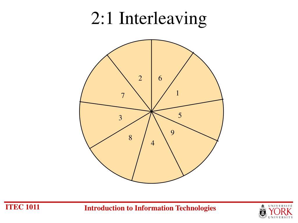 2:1 Interleaving