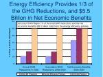 energy efficiency provides 1 3 of the ghg reductions and 5 5 billion in net economic benefits