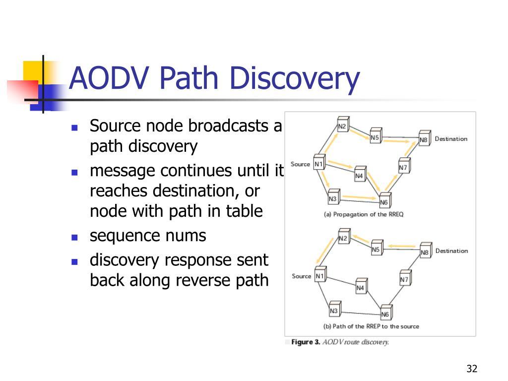AODV Path Discovery