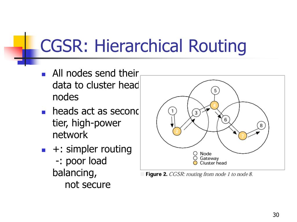 CGSR: Hierarchical Routing