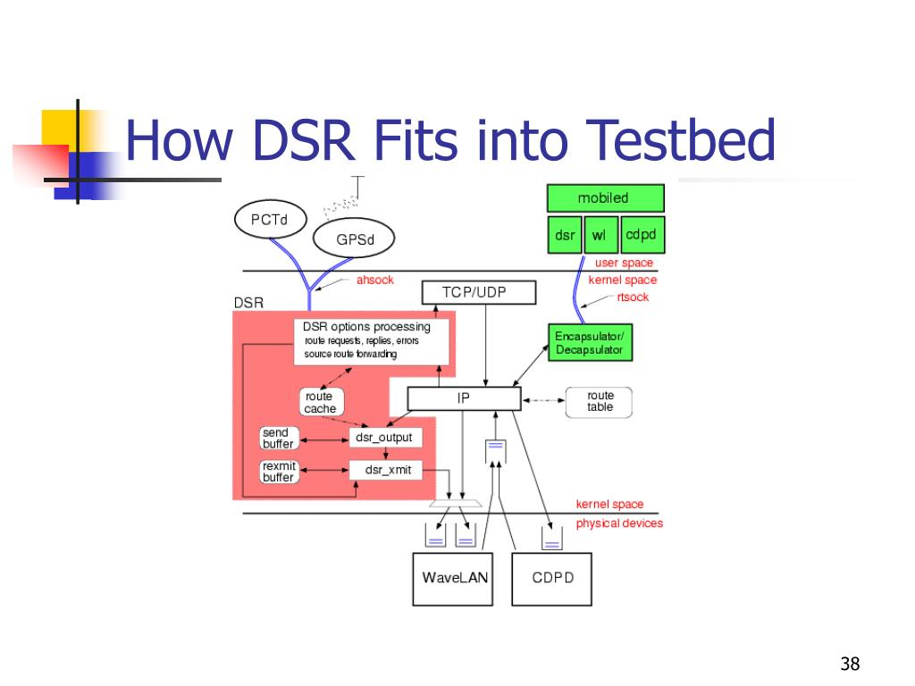 How DSR Fits into Testbed