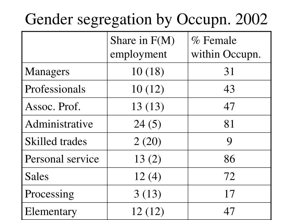 Gender segregation by Occupn. 2002