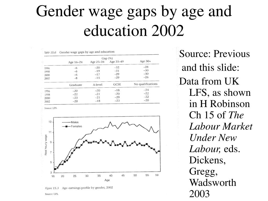 Gender wage gaps by age and education 2002