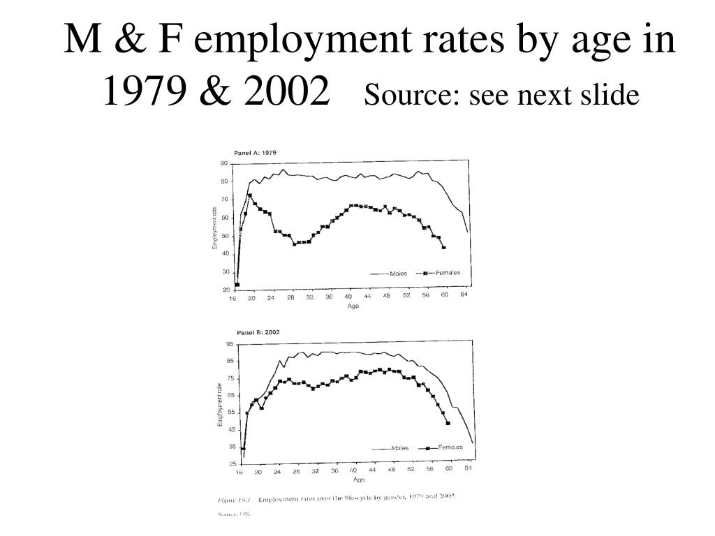 M & F employment rates by age in