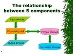 the relationship between 5 components