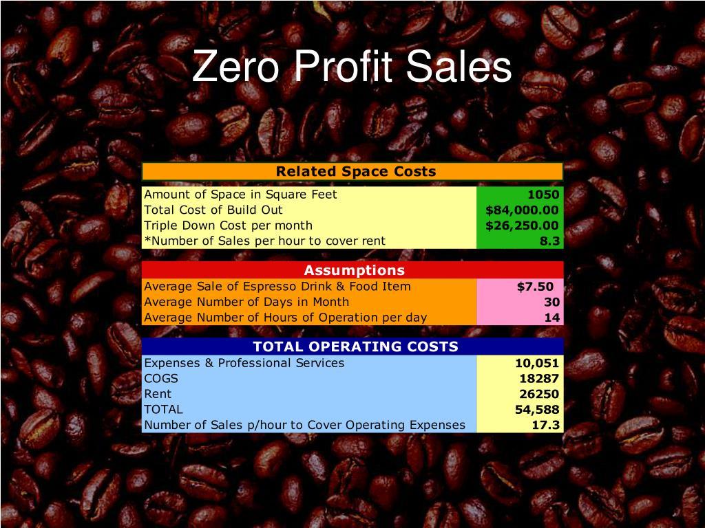 Zero Profit Sales