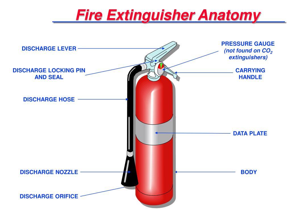 Fire Extinguisher Anatomy