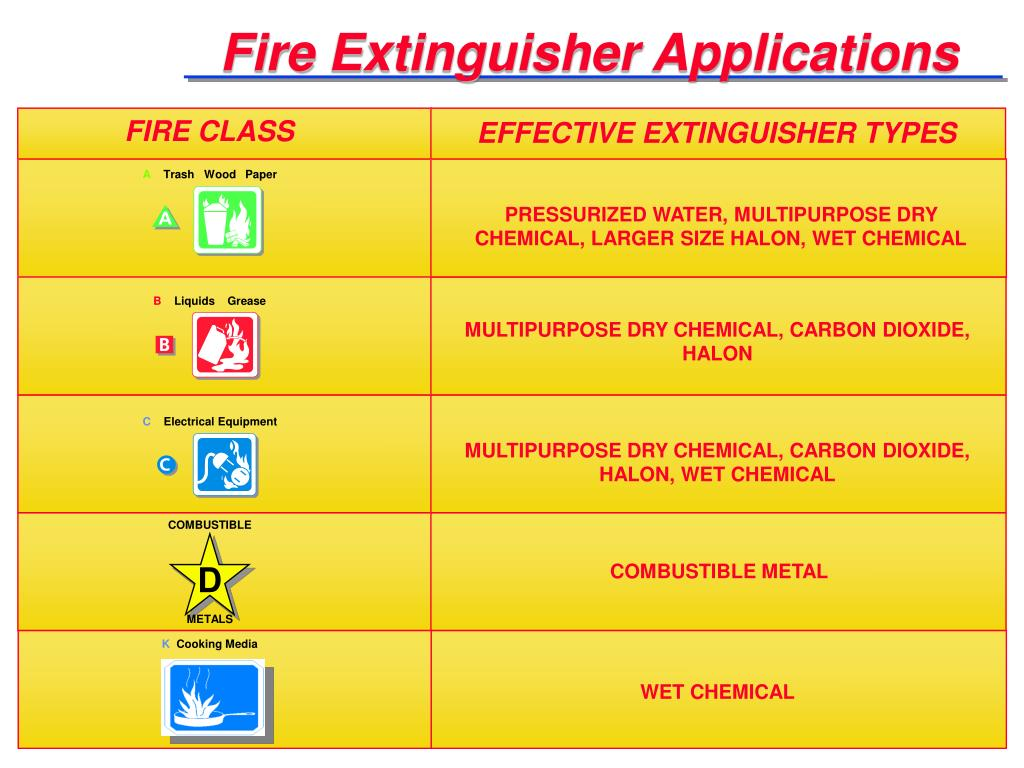 Fire Extinguisher Applications