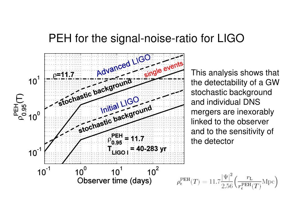 PEH for the signal-noise-ratio for LIGO