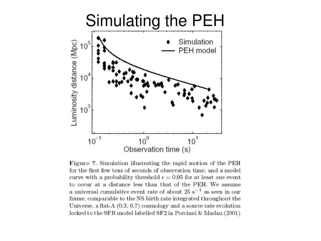 Simulating the PEH