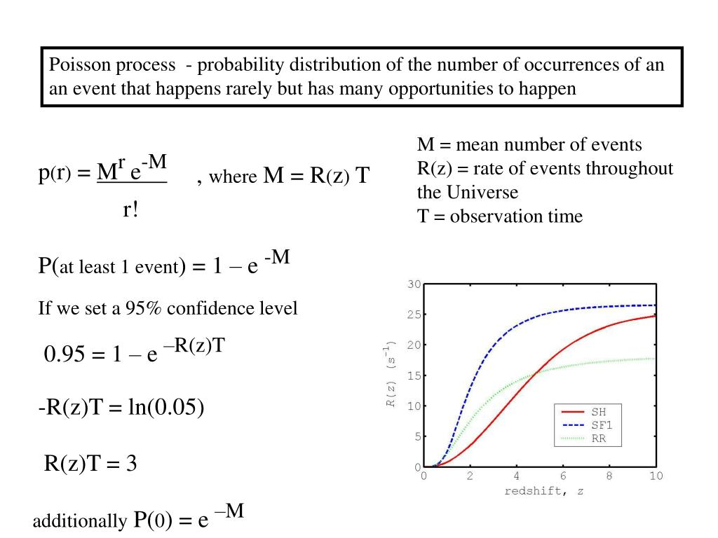 Poisson process  - probability distribution of the number of occurrences of an an event that happens rarely but has many opportunities to happen