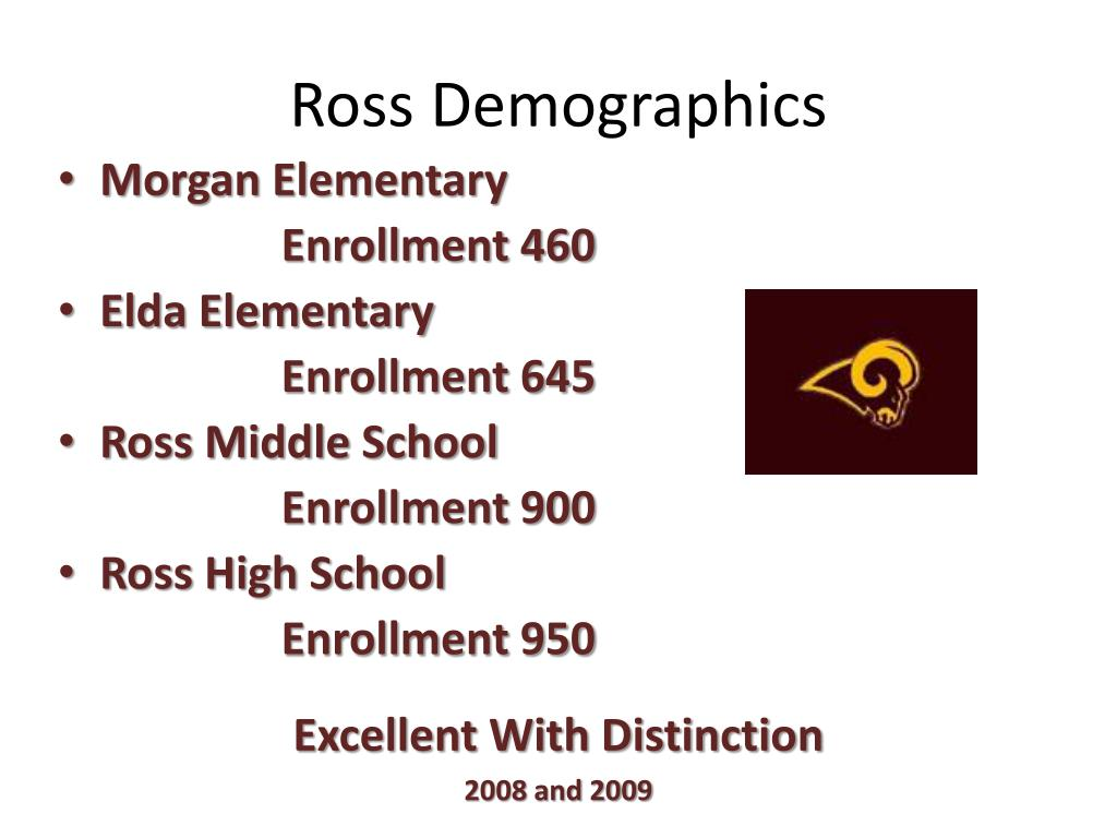 Ross Demographics