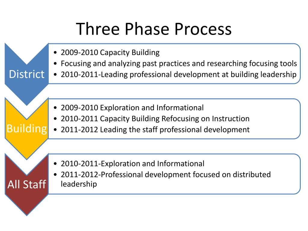 Three Phase Process