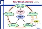 sony group structure