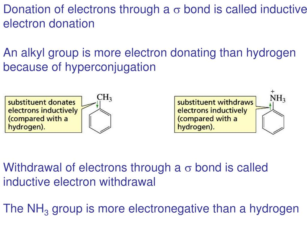 Donation of electrons through a