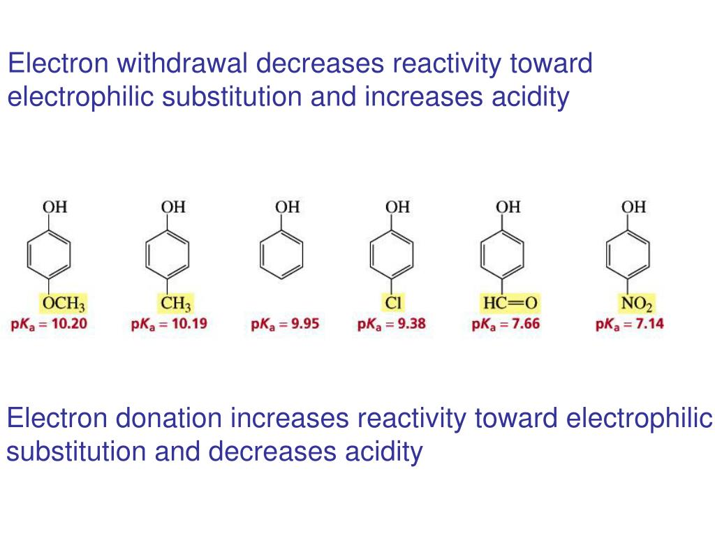 Electron withdrawal decreases reactivity toward