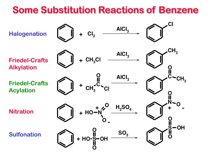 Some Substitution Reactions of Benzene