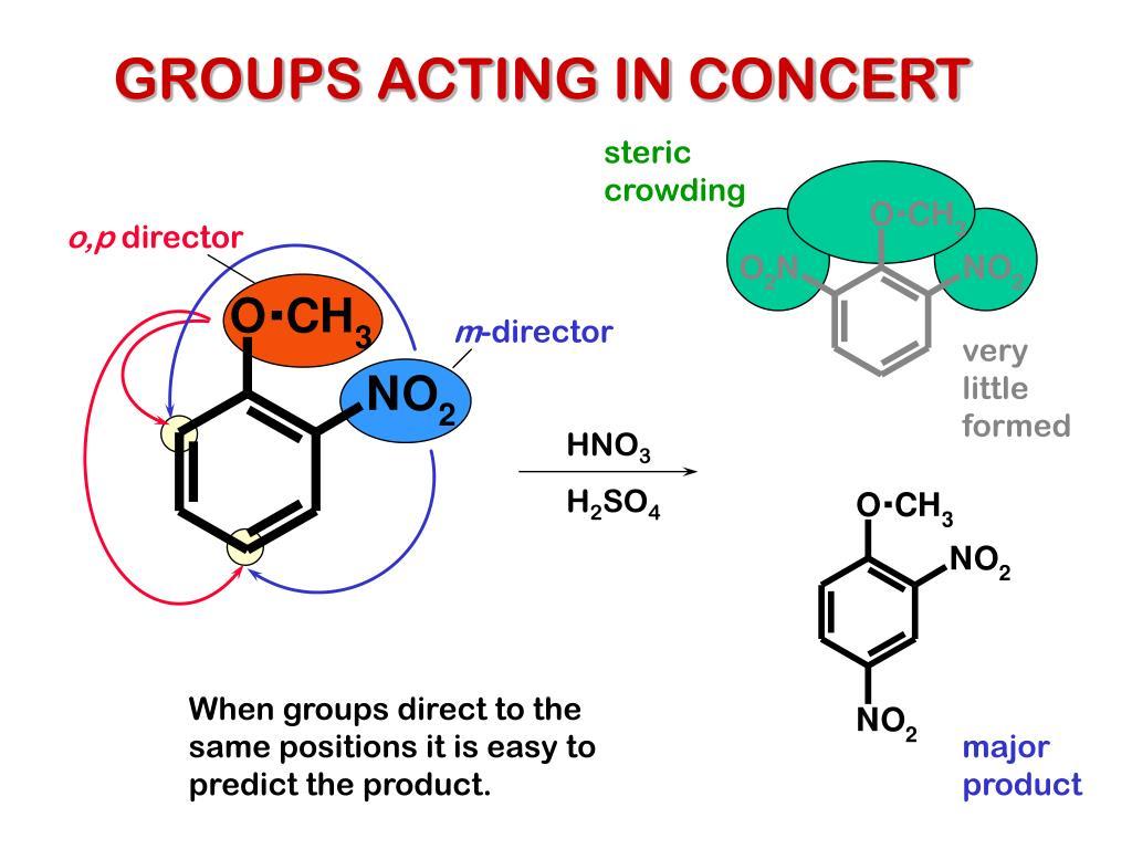 GROUPS ACTING IN CONCERT
