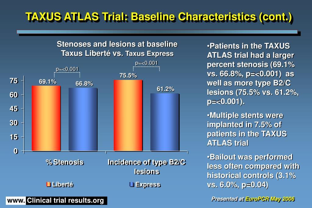 TAXUS ATLAS Trial: Baseline Characteristics (cont.)