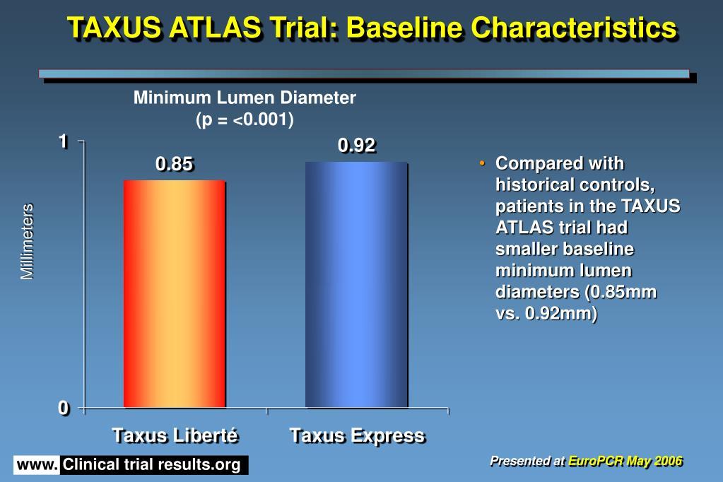 TAXUS ATLAS Trial: Baseline Characteristics