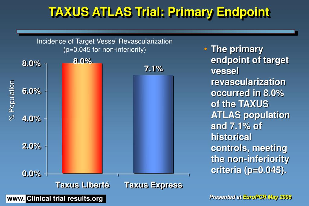 TAXUS ATLAS Trial: Primary Endpoint