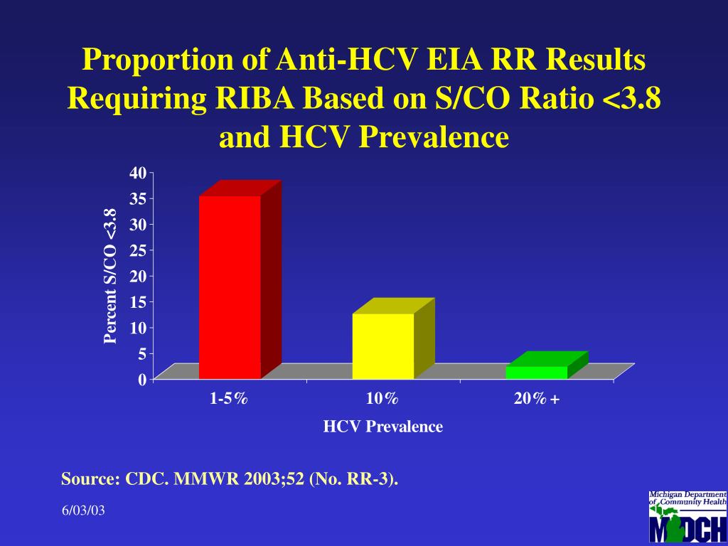 Proportion of Anti-HCV EIA RR Results Requiring RIBA Based on S/CO Ratio <3.8