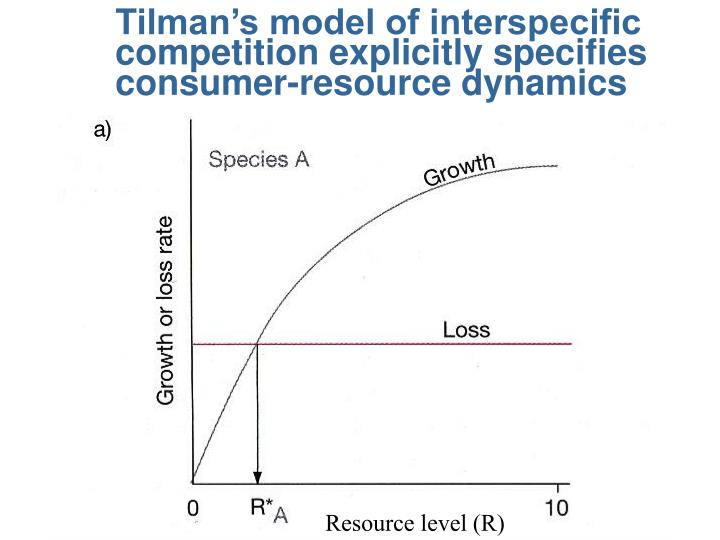 Tilman's model of interspecific competition explicitly specifies consumer-resource dynamics