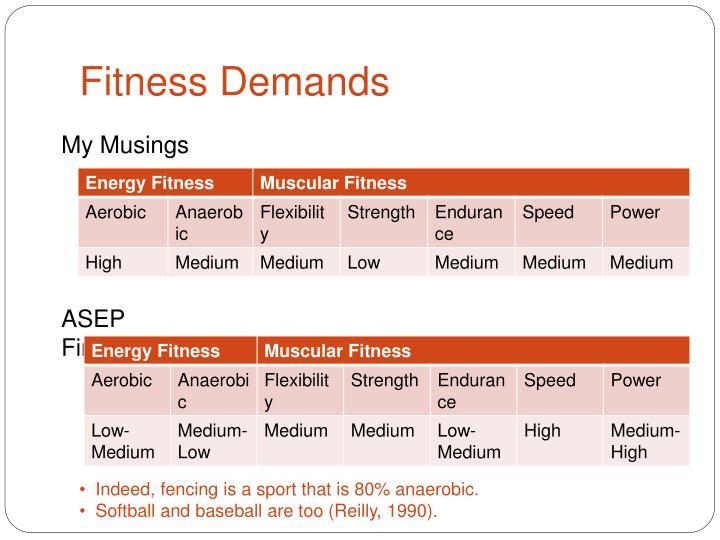 Fitness demands