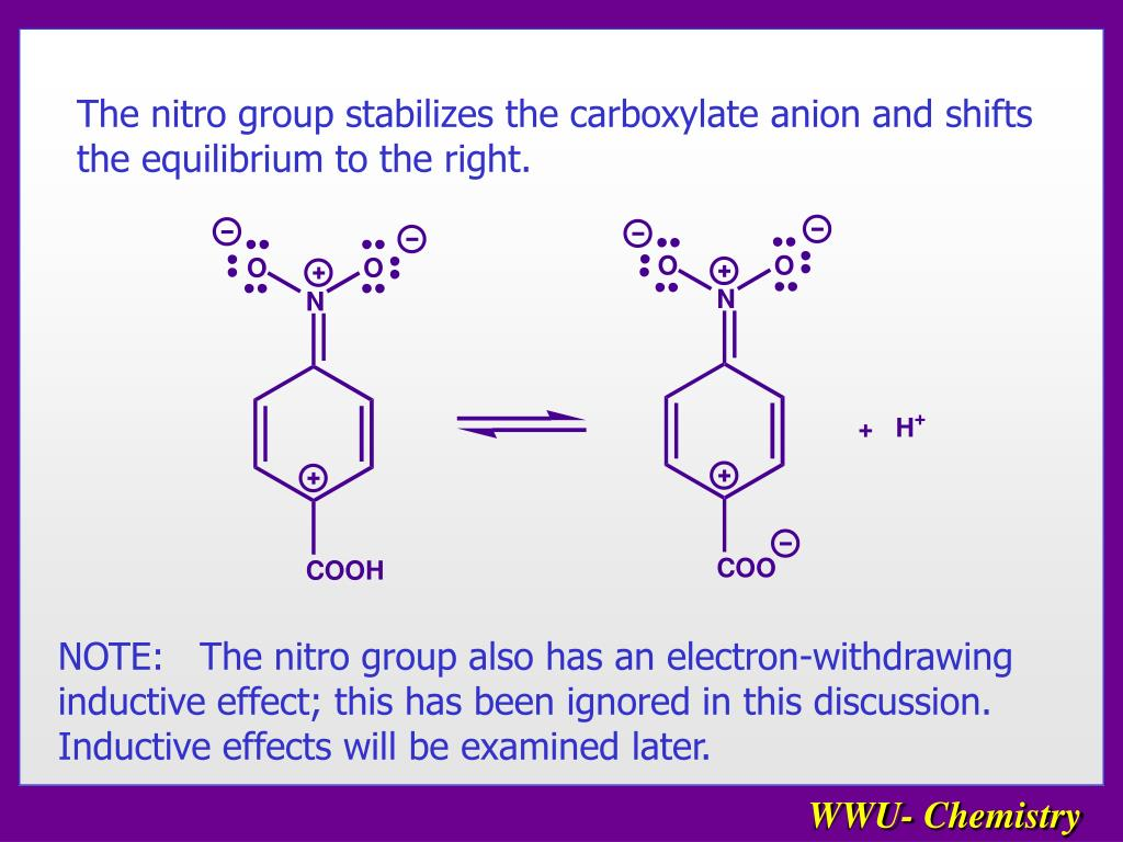 The nitro group stabilizes the carboxylate anion and shifts the equilibrium to the right.