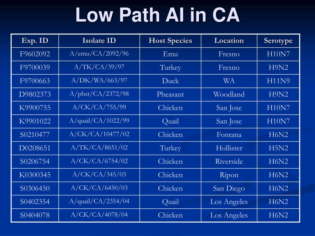 Low Path AI in CA