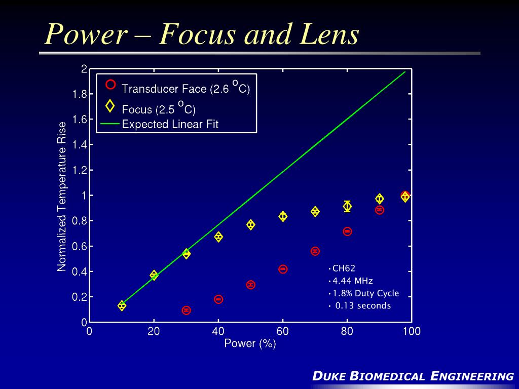 Power – Focus and Lens