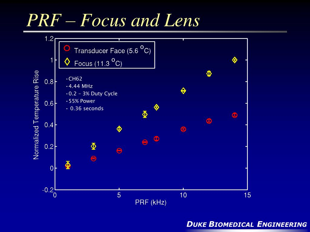 PRF – Focus and Lens