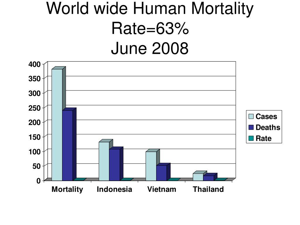 World wide Human Mortality Rate=63%