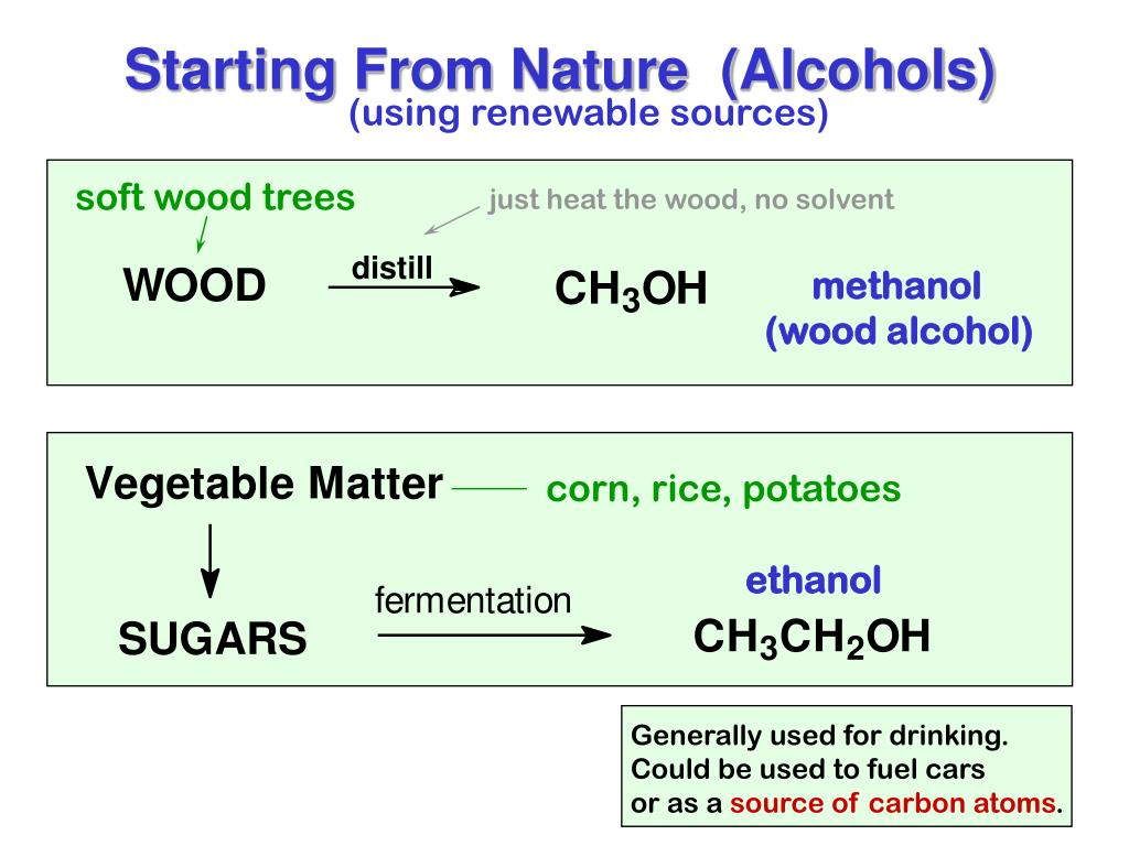 Starting From Nature  (Alcohols)