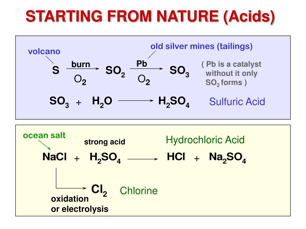 STARTING FROM NATURE (Acids)