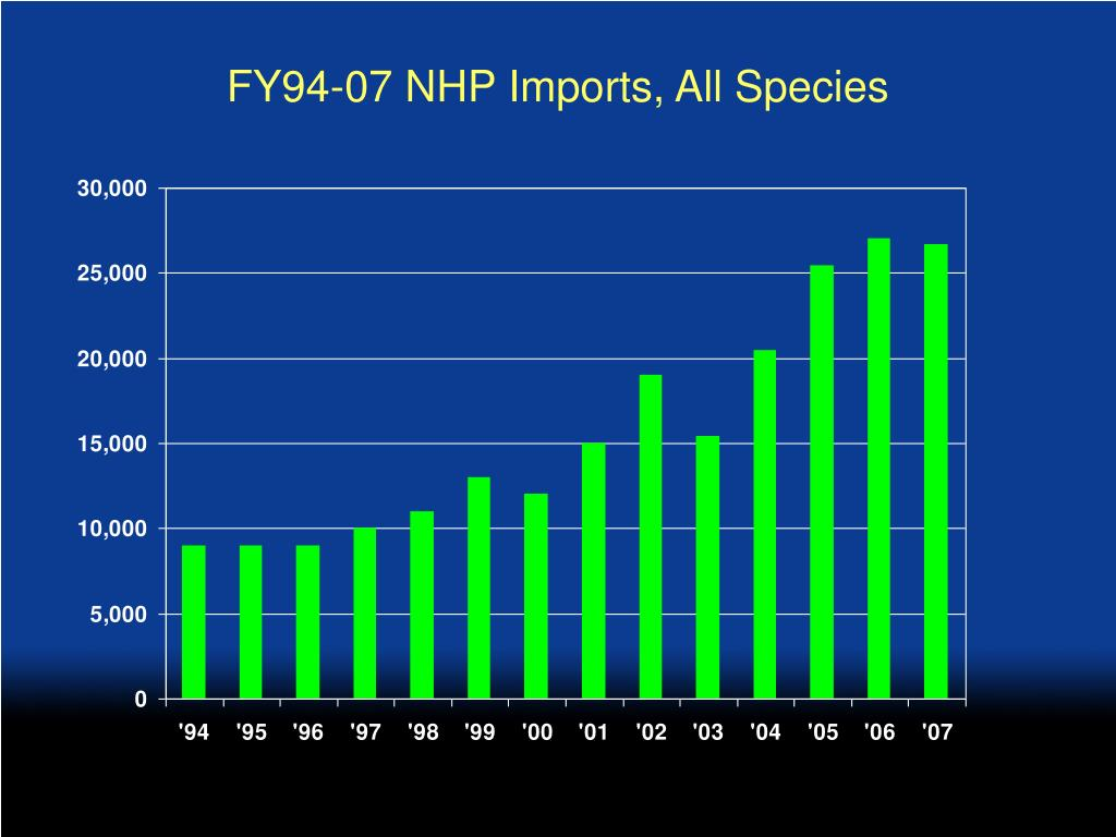 FY94-07 NHP Imports, All Species