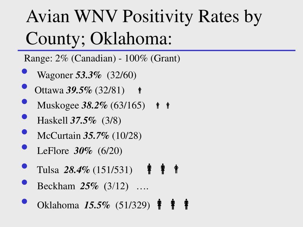 Avian WNV Positivity Rates by County; Oklahoma: