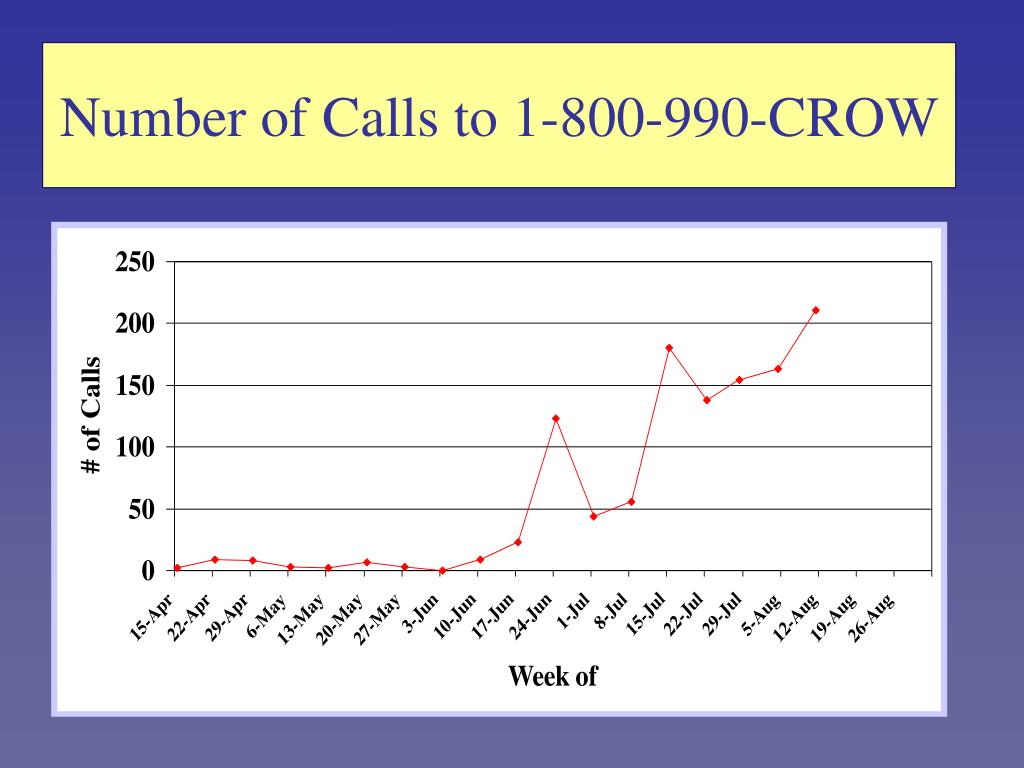 Number of Calls to 1-800-990-CROW