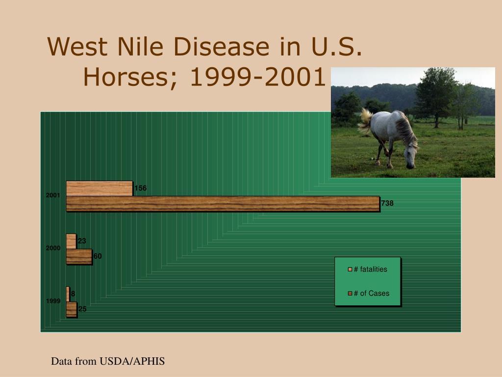 West Nile Disease in U.S. Horses; 1999-2001