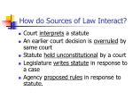 how do sources of law interact