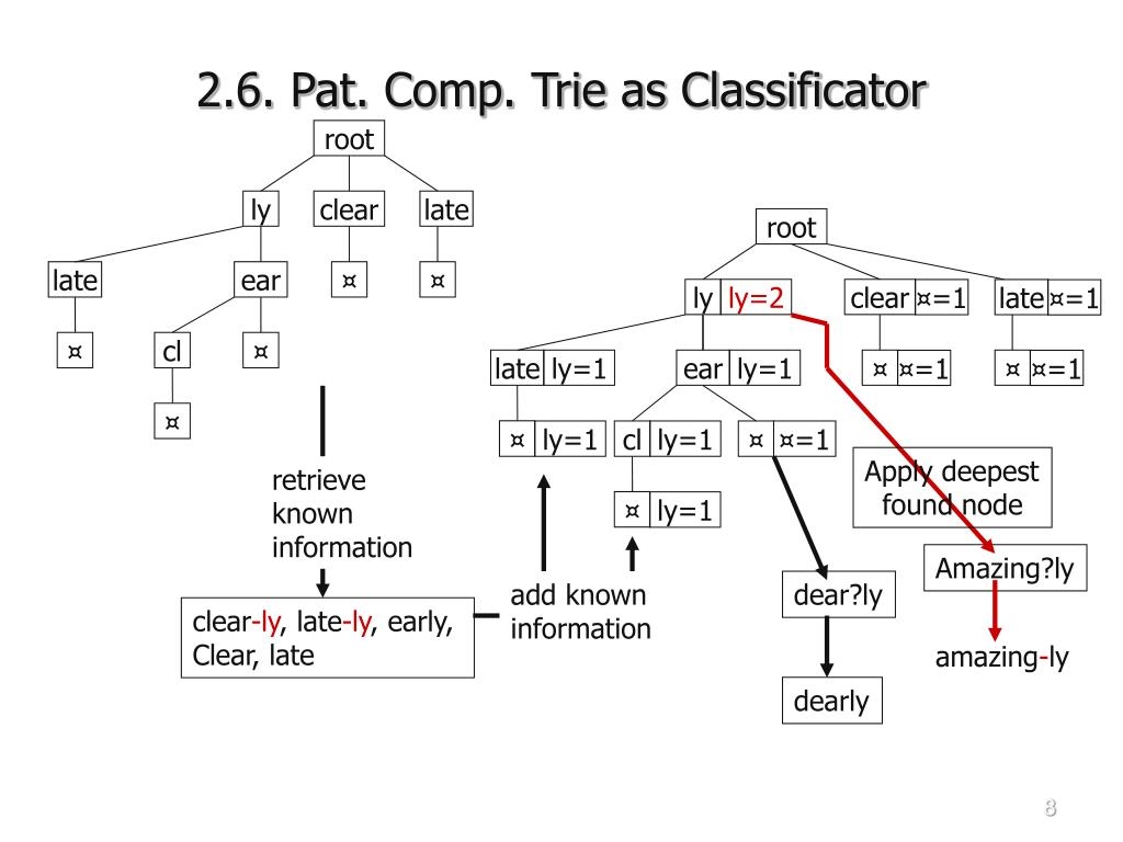 2.6. Pat. Comp. Trie as Classificator
