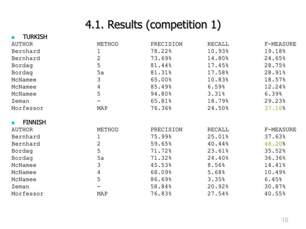 4.1. Results (competition 1)