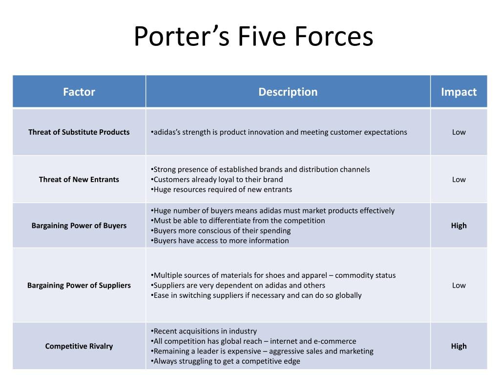 porter 5 forces puma This tool was described by harvard business school professor michael porter, and since its publication in 1979, it has become one of the most popular and highly regarded business strategy tools porter's five forces are used to measure the strength of current competition and what markets an.