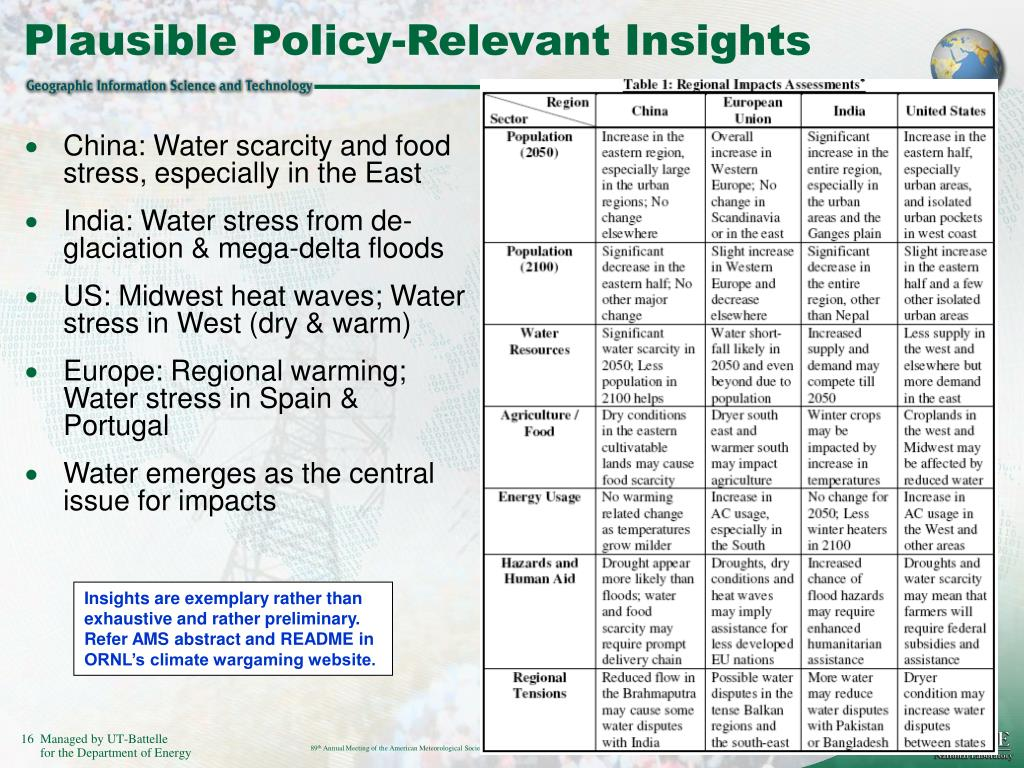 Plausible Policy-Relevant Insights