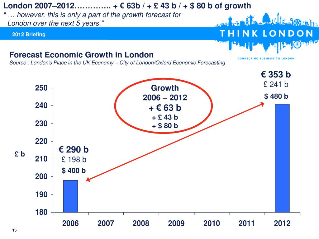 London 2007–2012………….. + € 63b / + £ 43 b / + $ 80 b of growth